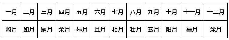 """杏月是指几月份?称为""""杏月""""的是哪个月?"""